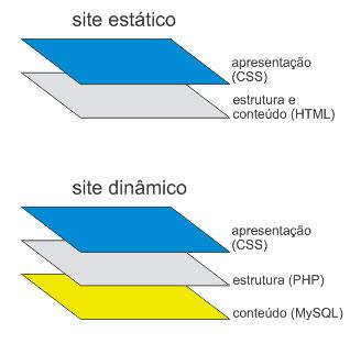curso-html-camadas