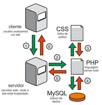 curso-html-cliente-servidor